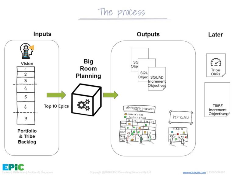 Overview_Big-Room-Planning-epic agile